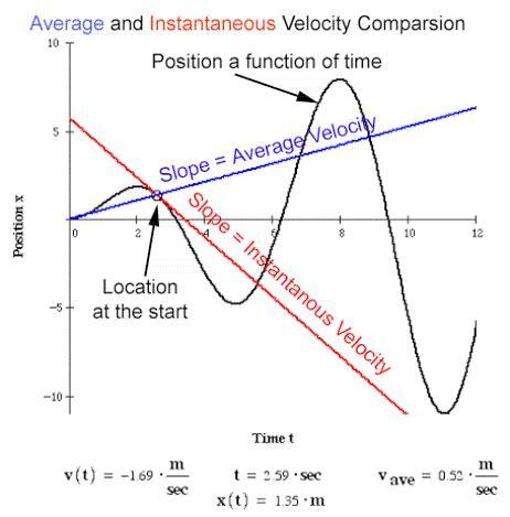 Examples Of Velocity In Everyday Life  Courtesy PhysicsNet