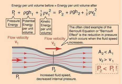 Fluids eBook: Bernoulli's Equation