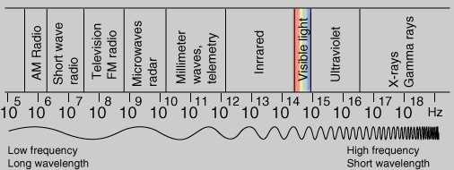 For Your Reference Diffe Types Of Electromagnetic Waves Are Listed In The Following Figure Microwaves That We Using Oven Around 10